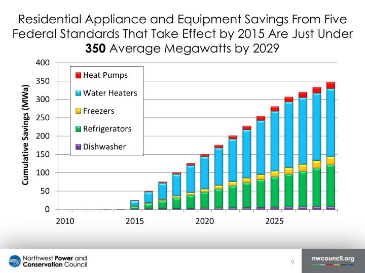 Residential Appliance and Equipment Savings From Five Federal Standards That Take Effect by 2015 Are Just Under