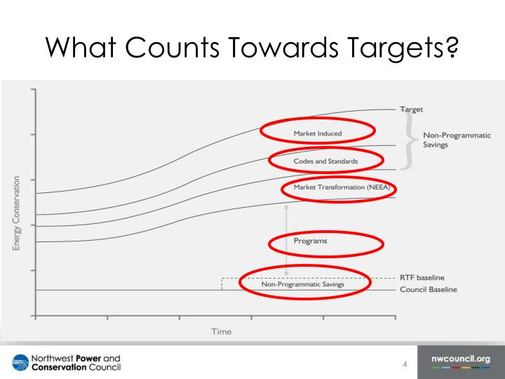 What Counts Towards Targets?