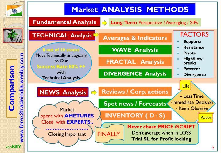 Market  ANALYSIS  METHODS