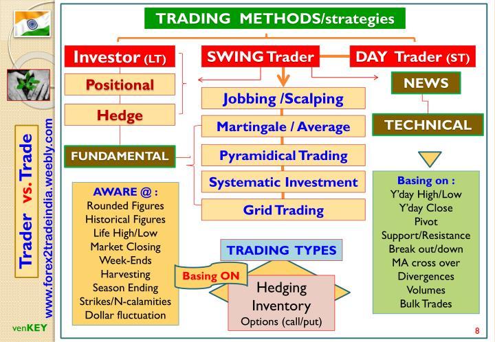 TRADING  METHODS/strategies