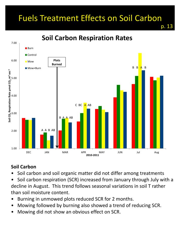 Fuels Treatment Effects on Soil Carbon