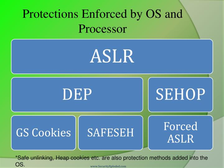 Protections Enforced by OS and Processor