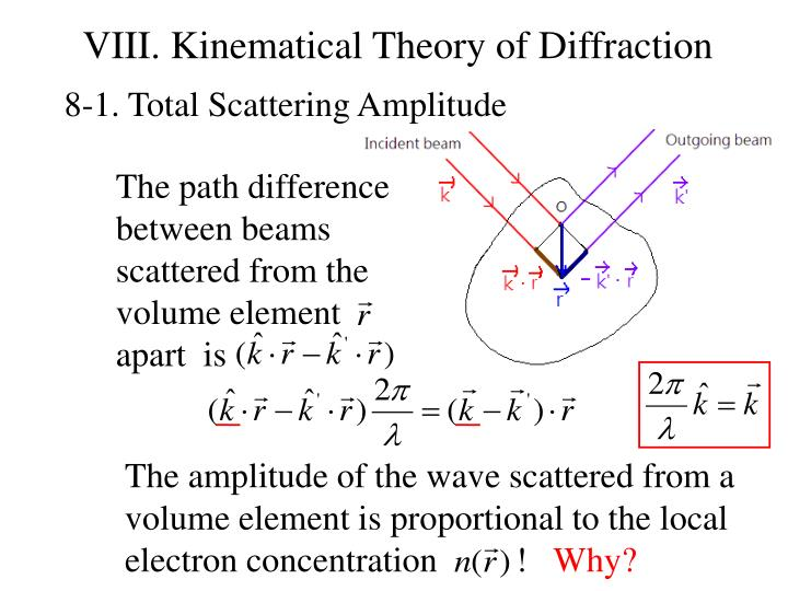 VIII. Kinematical Theory of Diffraction