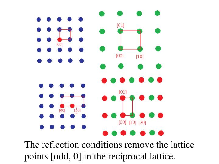 The reflection conditions remove the