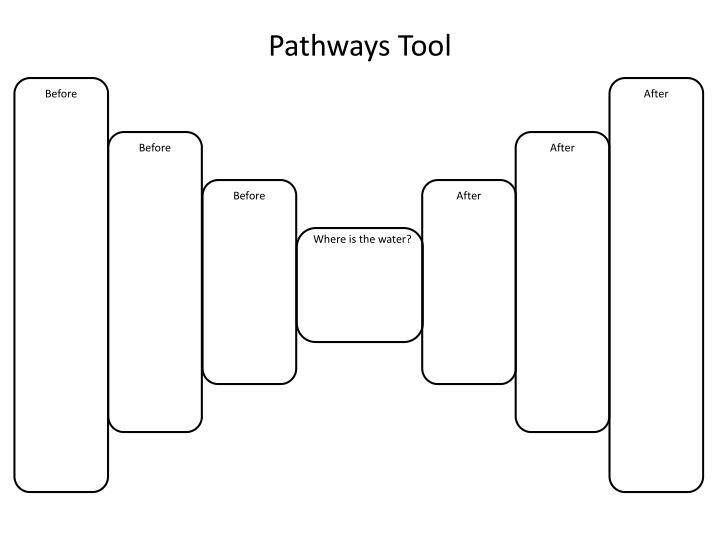 Pathways tool