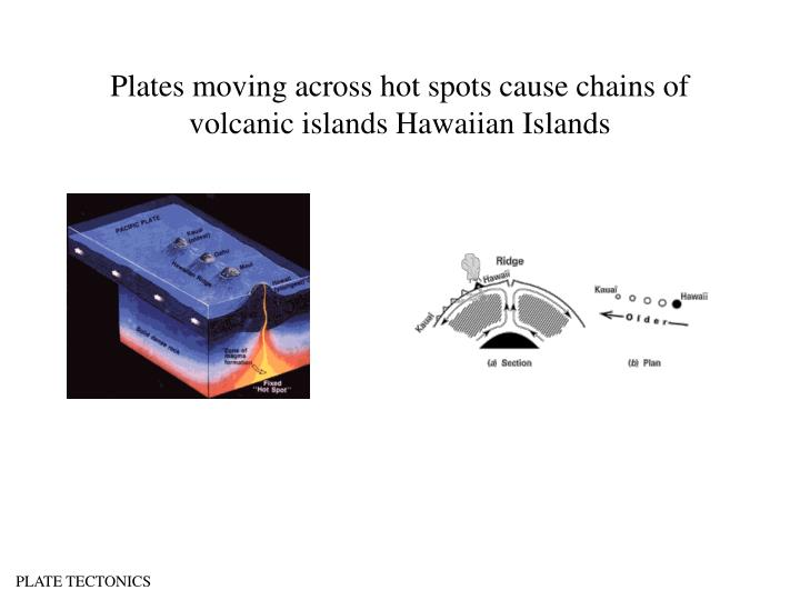Plates moving across hot spots cause chains of volcanic islands Hawaiian Islands