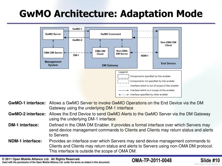 GwMO Architecture: Adaptation Mode