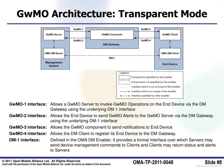 GwMO Architecture: Transparent Mode
