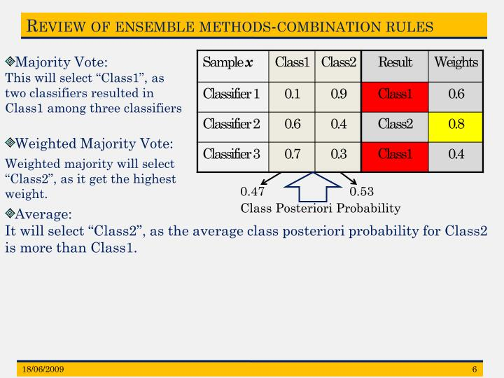 Review of ensemble methods-combination rules