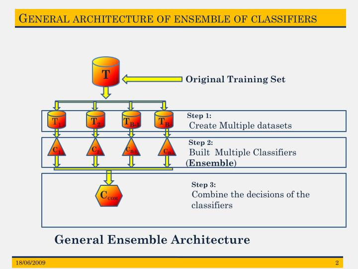 General architecture of ensemble of classifiers