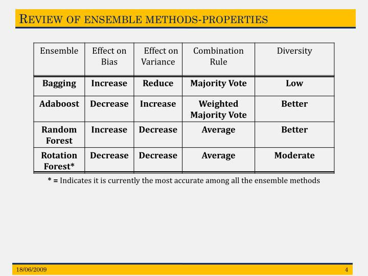 Review of ensemble methods-properties