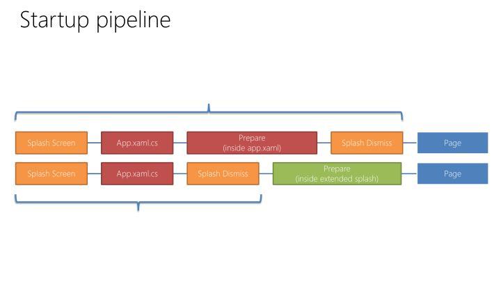 Startup pipeline