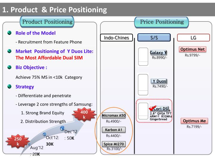 1. Product  & Price Positioning
