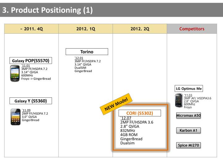 3. Product Positioning (1)