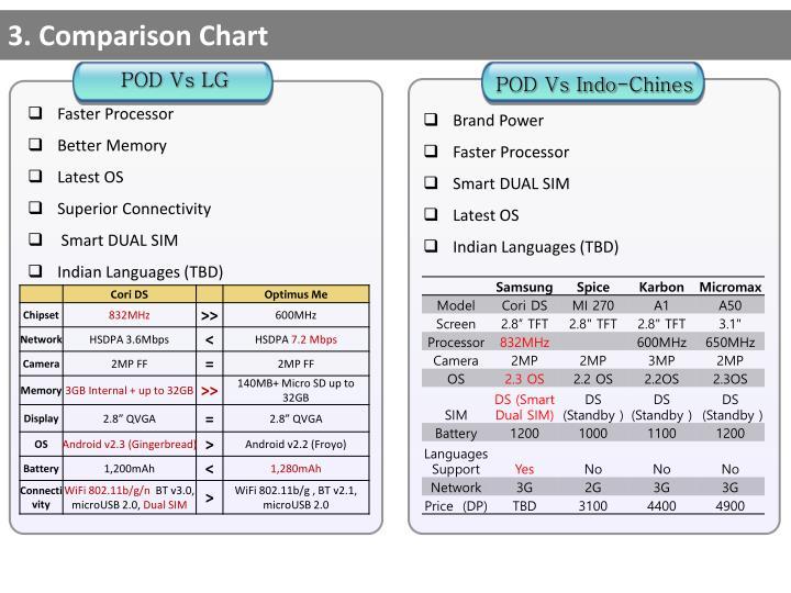 3. Comparison Chart
