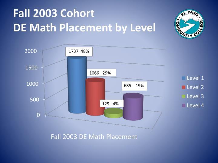 Fall 2003 Cohort