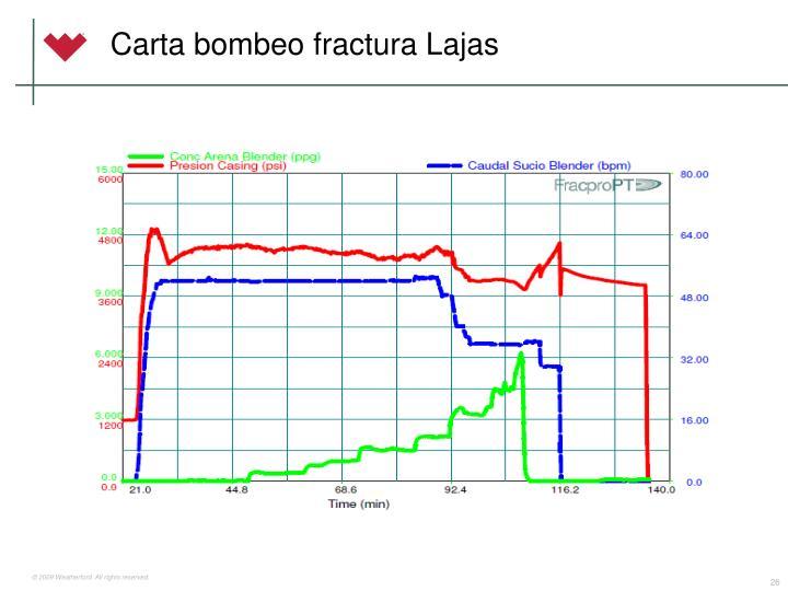 Carta bombeo fractura Lajas