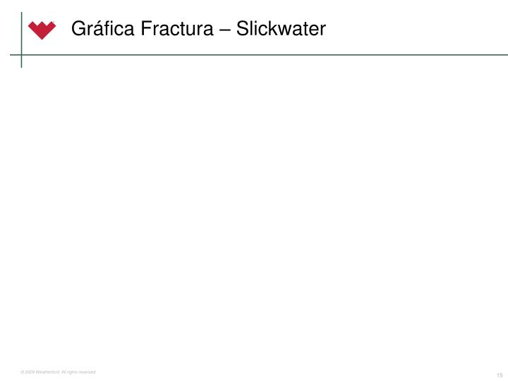 Gráfica Fractura – Slickwater