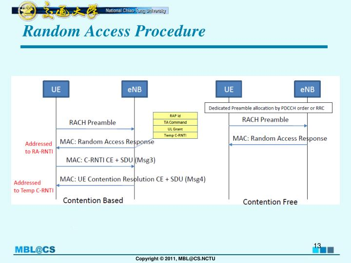 Random Access Procedure