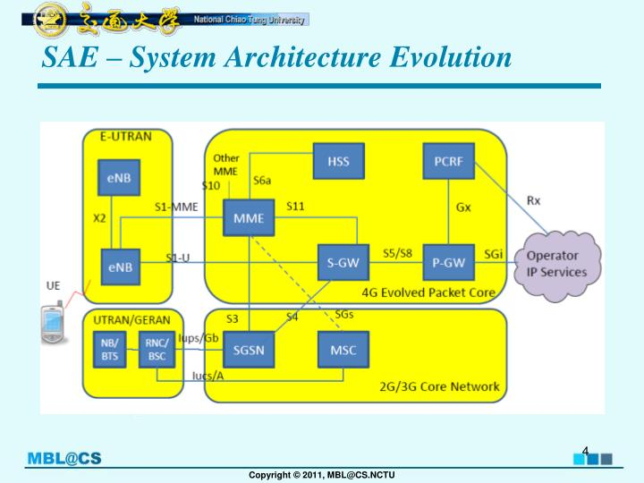 SAE – System Architecture Evolution