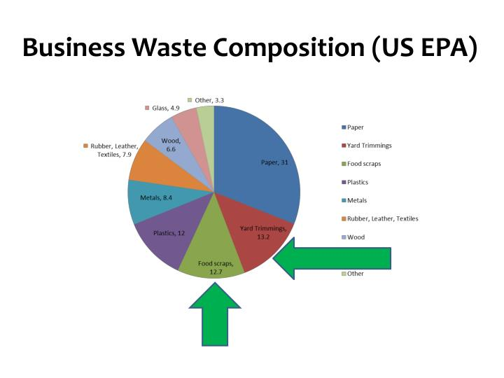 Business Waste Composition (US EPA)