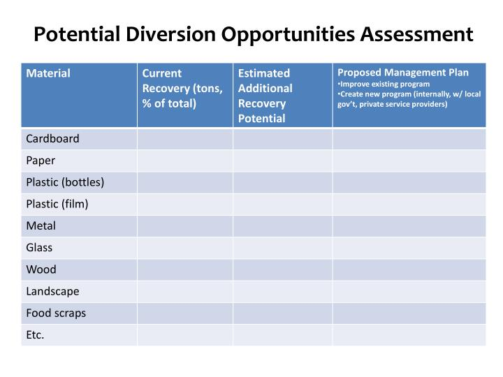 Potential Diversion Opportunities Assessment