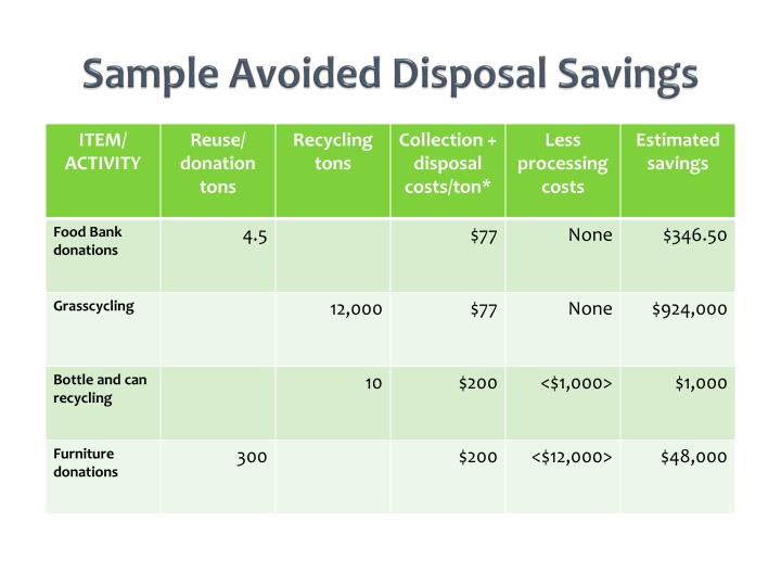 Sample Avoided Disposal Savings