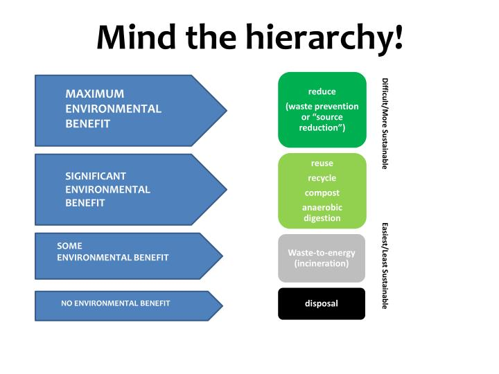 Mind the hierarchy!