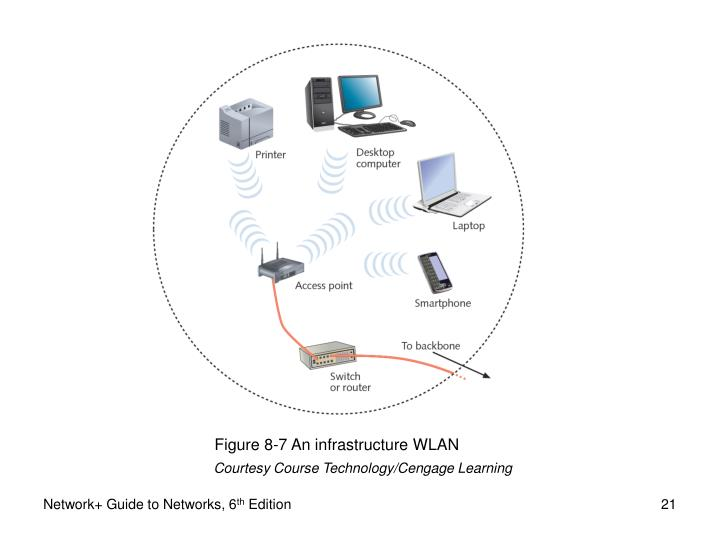 Figure 8-7 An infrastructure WLAN
