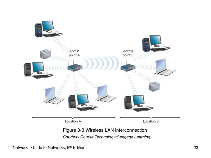 Figure 8-8 Wireless LAN interconnection