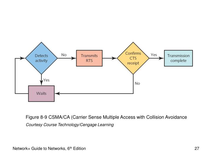 Figure 8-9 CSMA/CA (Carrier Sense Multiple Access with Collision Avoidance