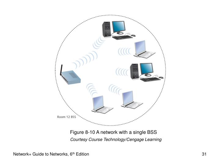 Figure 8-10 A network with a single BSS