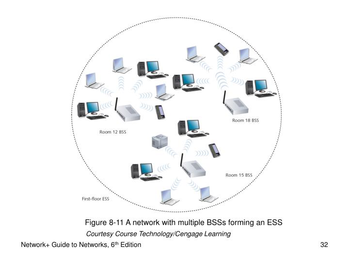 Figure 8-11 A network with multiple BSSs forming an ESS