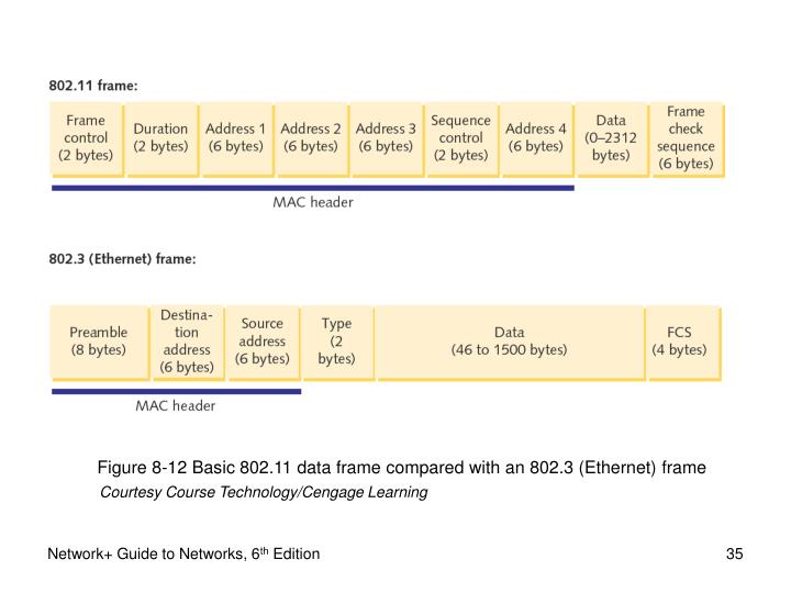 Figure 8-12 Basic 802.11 data frame compared with an 802.3 (Ethernet) frame