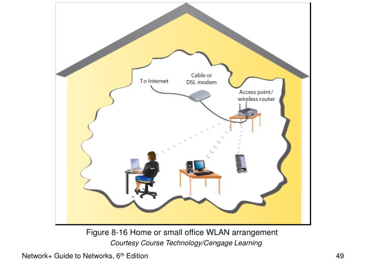 Figure 8-16 Home or small office WLAN arrangement