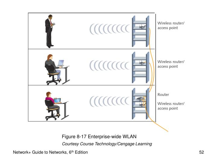Figure 8-17 Enterprise-wide WLAN