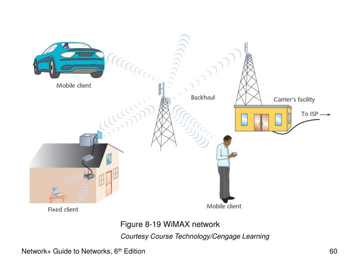 Figure 8-19 WiMAX network