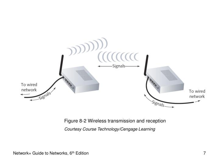 Figure 8-2 Wireless transmission and reception