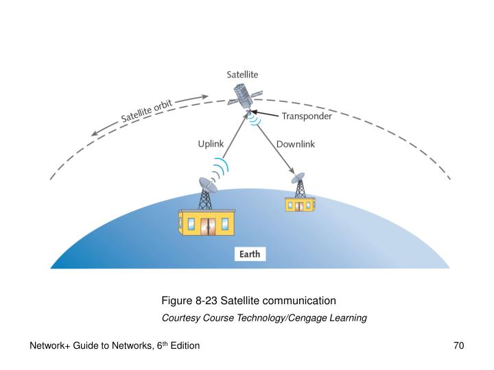 Figure 8-23 Satellite communication