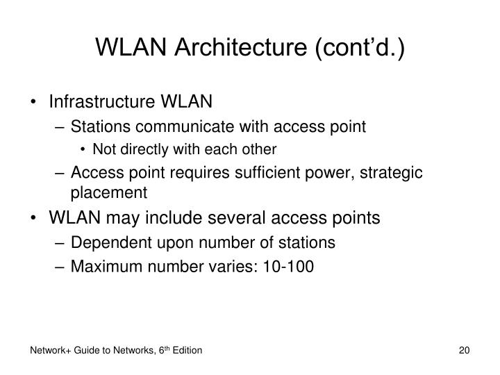 WLAN Architecture (cont'd.)