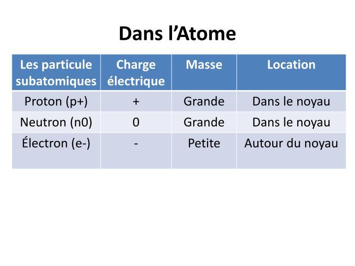 Dans l'Atome