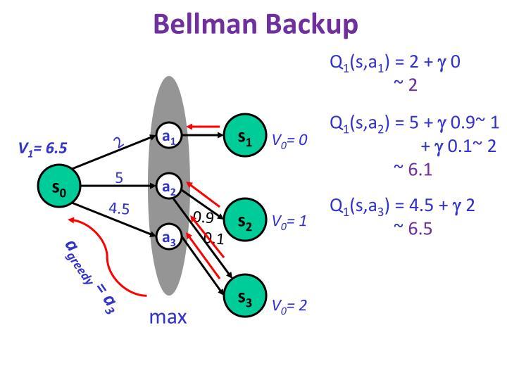 Bellman Backup