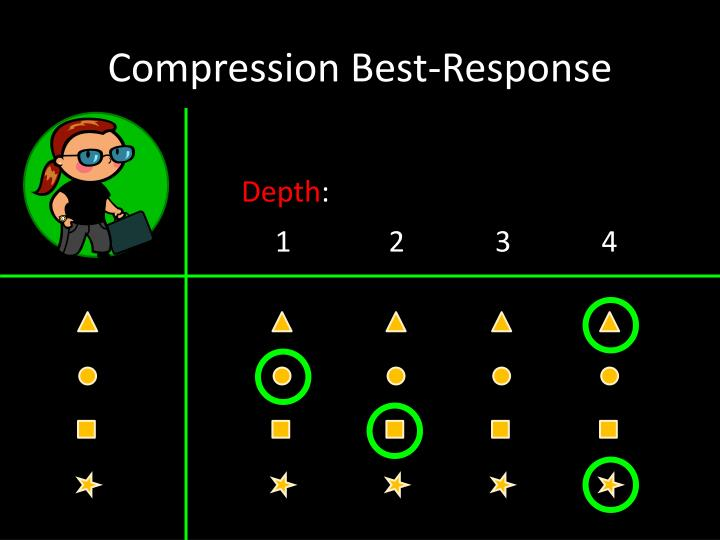 Compression Best-Response