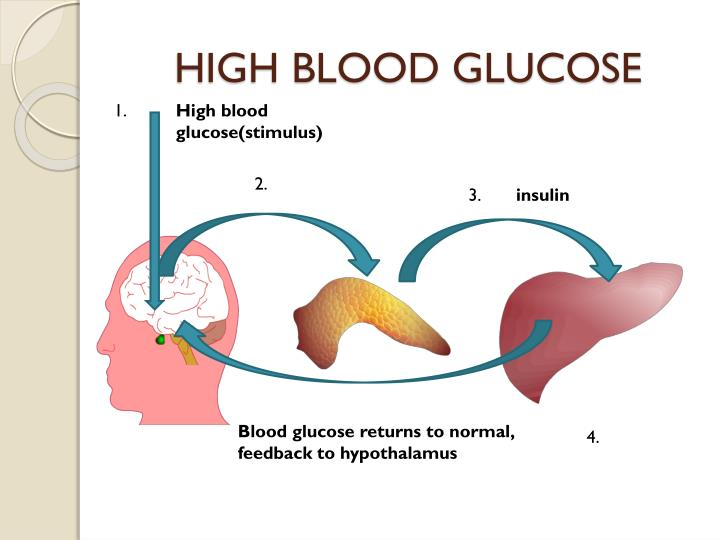 HIGH BLOOD GLUCOSE