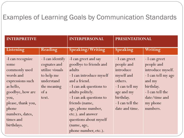 Examples of Learning Goals by Communication Standards