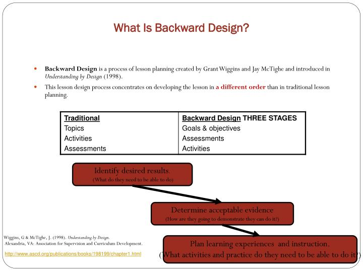 What Is Backward Design?