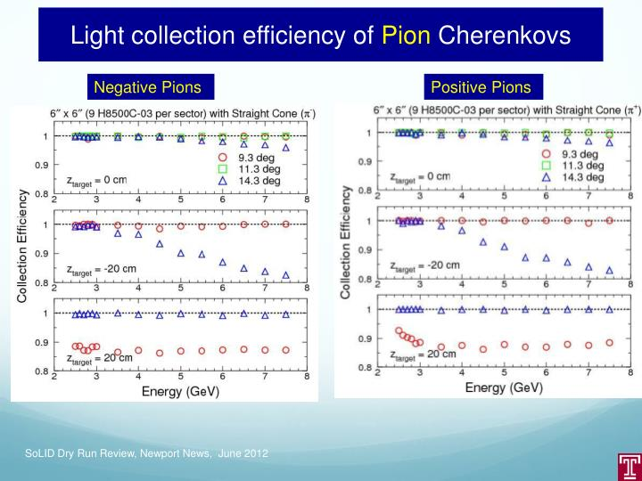 Light collection efficiency of