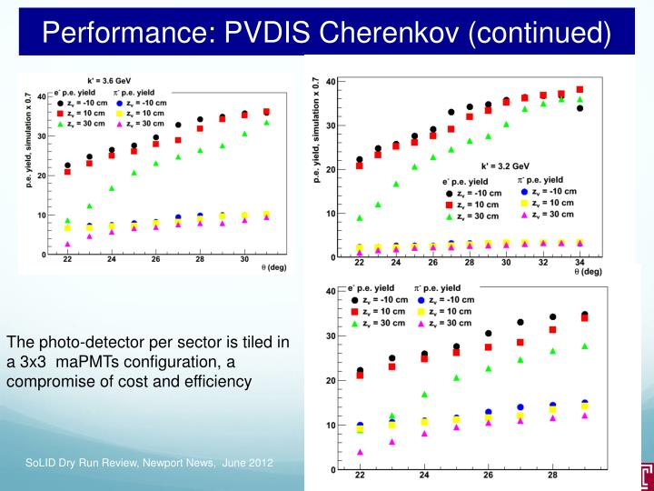 Performance: PVDIS Cherenkov (continued)