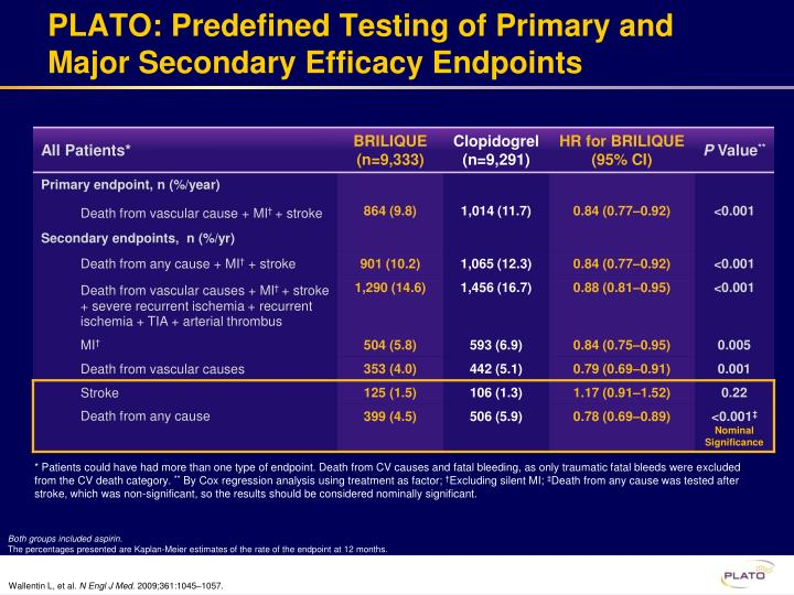 PLATO: Predefined Testing of Primary and