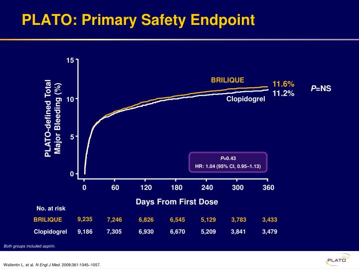 PLATO: Primary Safety Endpoint